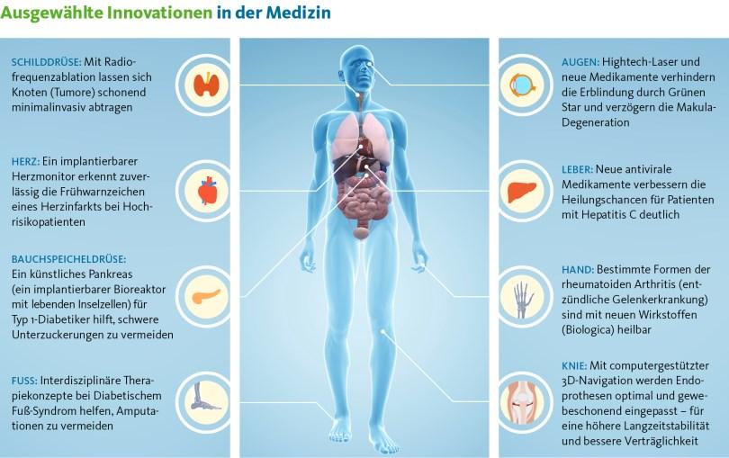 © Verband der Universitätsklinika Deutschlands e. V. (VUD): Ausgewählte Innovationen in der Medizin